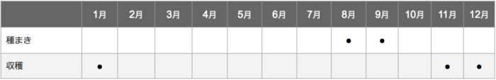 白菜栽培カレンダー
