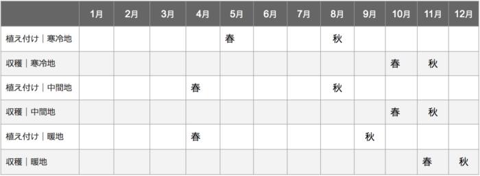 キャベツ栽培カレンダー