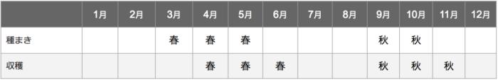 ラディッシュ栽培カレンダー