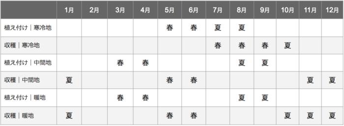 ブロッコリー栽培カレンダー
