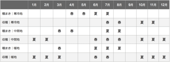 人参栽培カレンダー