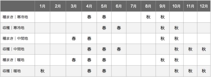 ほうれん草栽培カレンダー