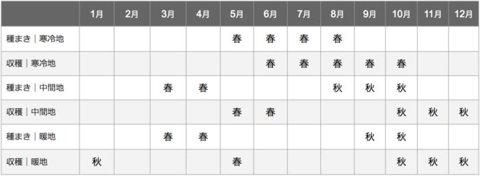 カブ栽培カレンダー