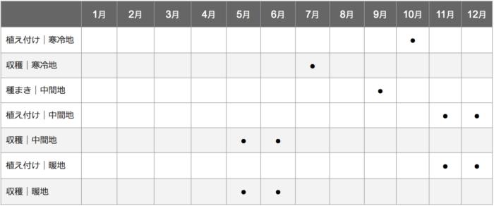 玉ねぎ栽培カレンダー