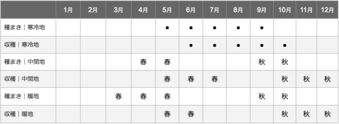 青梗菜栽培カレンダー