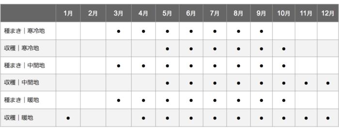 小松菜栽培カレンダー