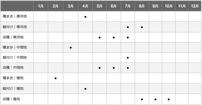 ニラの栽培カレンダー