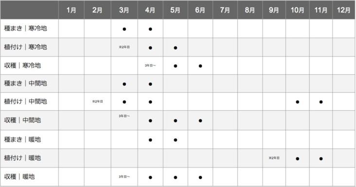 アスパラガスの栽培カレンダー