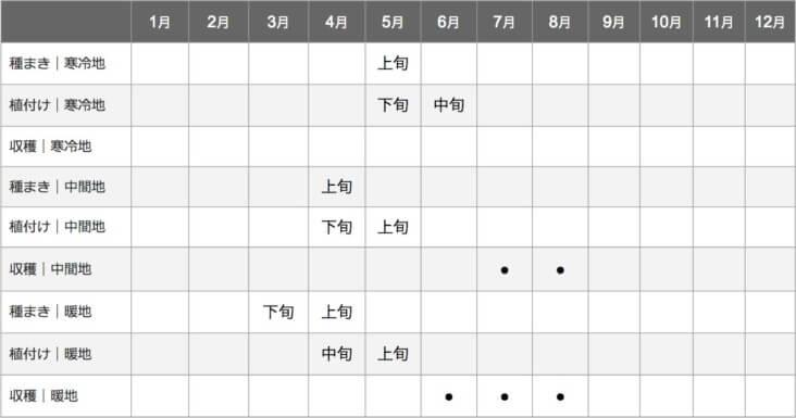 カボチャ栽培カレンダー