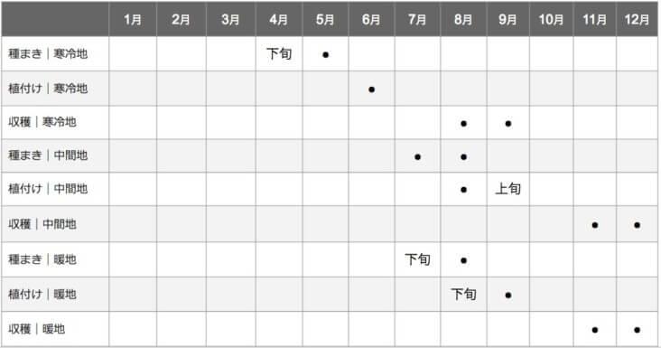 カリフラワーの栽培カレンダー