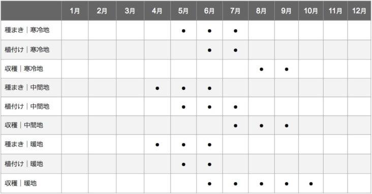 ツルムラサキの栽培カレンダー