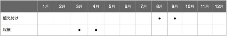 エシャレットの栽培カレンダー